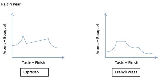 2013-09-29 14_06_20-Coffee Taste Profiles.docx [Compatibility Mode] - Word