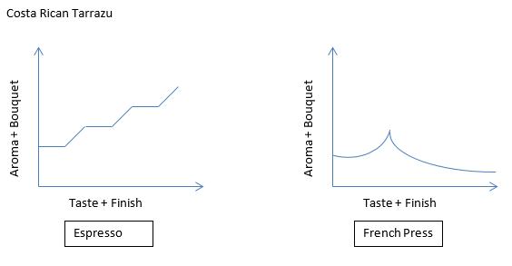 2013-09-29 14_14_04-Coffee Taste Profiles.docx [Compatibility Mode] - Word